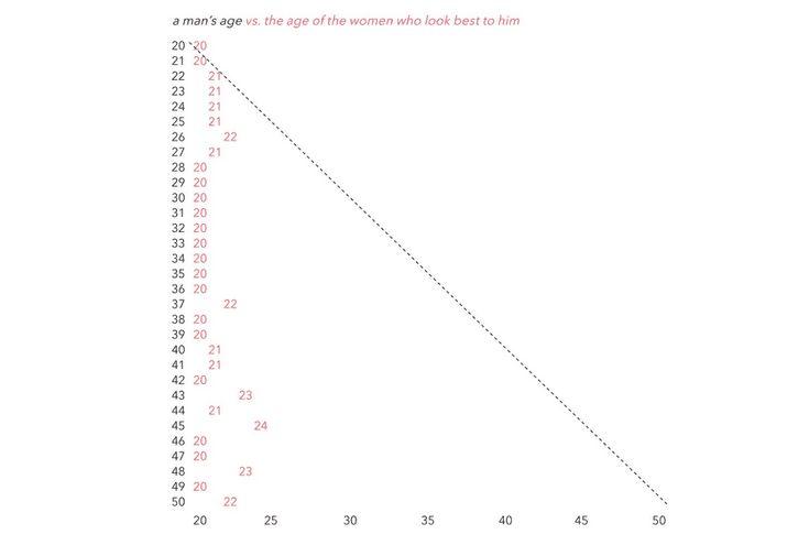 Визуализация данных сайта знакомств
