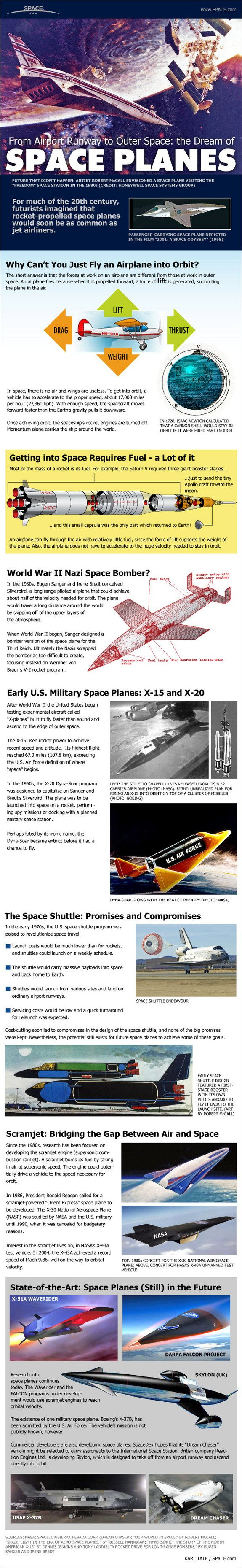 Space Planes: Evolution of the Winged Spaceship (Infographic)  Karl Tate, SPACE.com Infographics Artist
