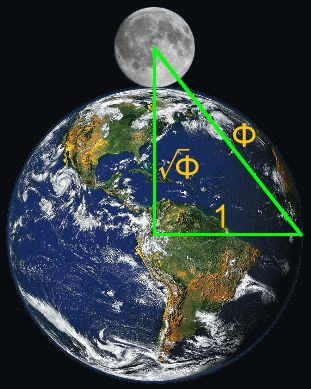 Earth and Moon forming golden triangle geometry with phi, 1.618, or golden ratio relationships