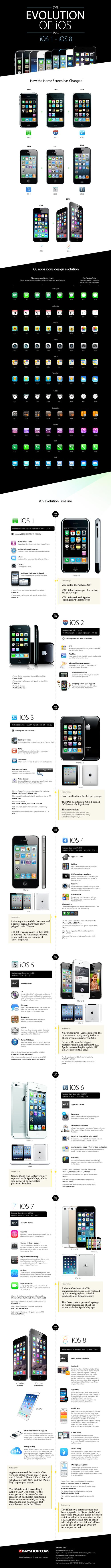 The Evolution of iOS - http://www.coolinfoimages.com/infographics/the-evolution-of-ios/