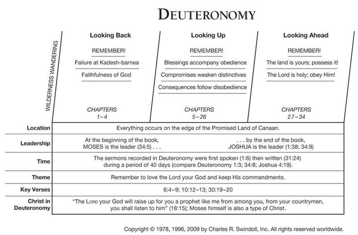 Deuteronomy outline by swindoll bible tools lineages
