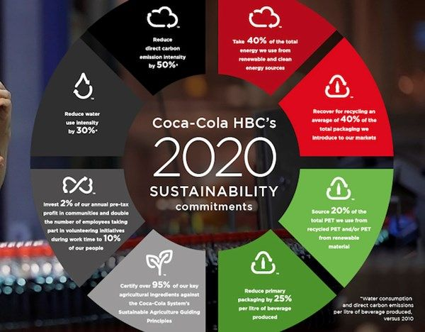We're committing to new #sustainability targets for 2020 to reinforce the sustainable growth of our business and inspire a better future.