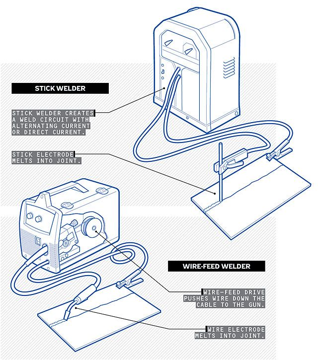 know your stuff  which welder should you buy
