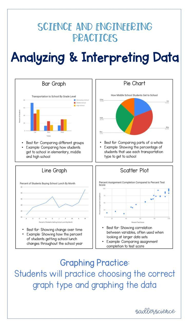 Graphing Data In An Ngss Classroom Sadler Science High School Science Scientific Method Middle School Middle School Science Classroom