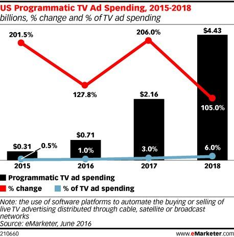 31 best emarketing images on pinterest digital marketing ad us programmatic tv ad spending billions change and of tv ad spending emarketer sciox Image collections