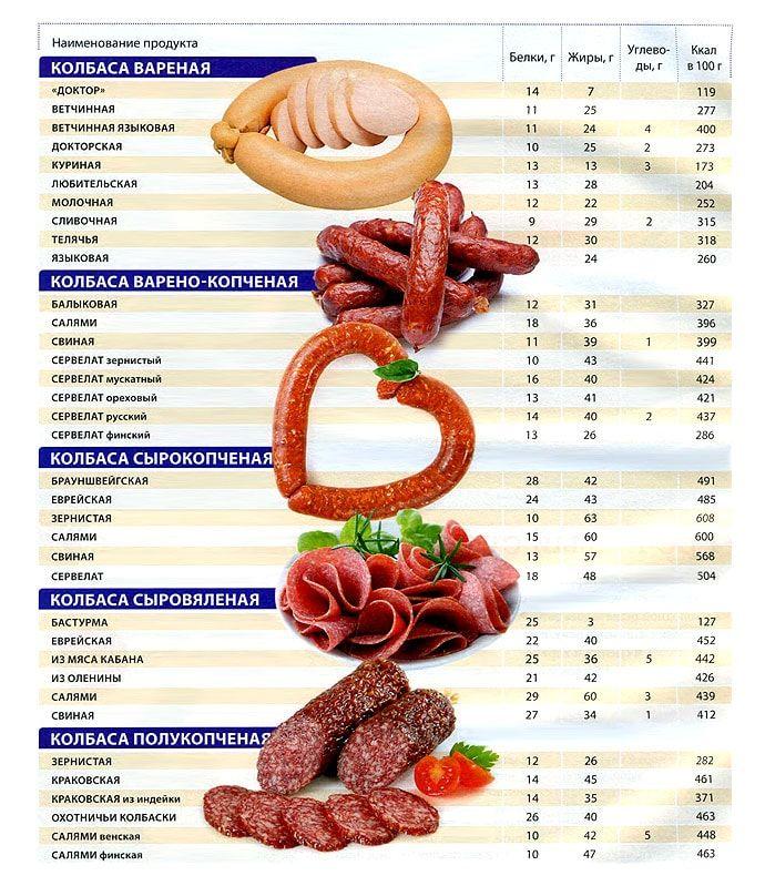 калорийность колбасы 100 грамм