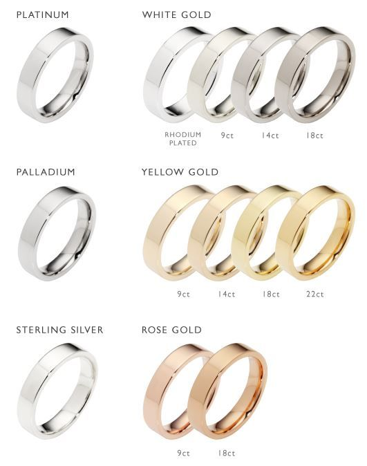 metal types wear pinterest jewelry charts and types of