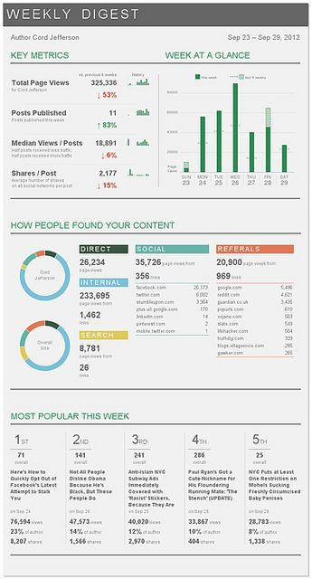 Weekly Digest: Live d3.js version by Toms by andrew.montalenti, via Flickr