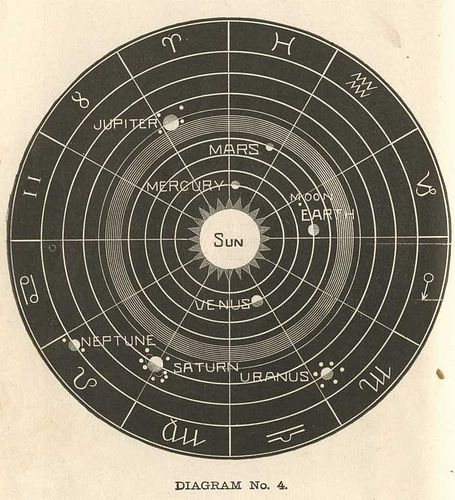 Old chart showing the orbit positions of the Planets ...