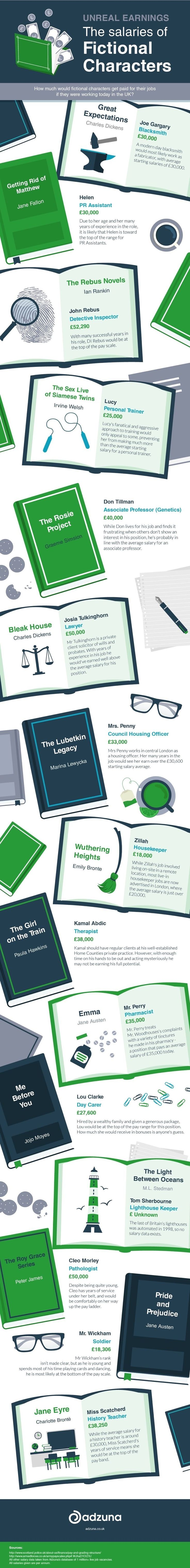 How much would fictional characters from books earn today? Check out this infographic