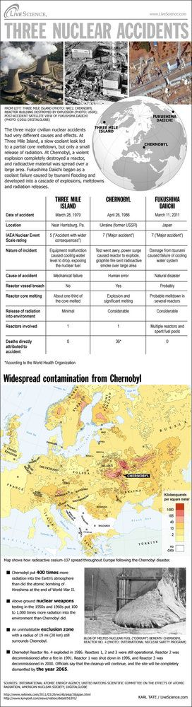 Here's how Chernobyl compares to other nuclear disasters.