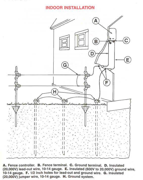 Электрический забор у дома  great electric fence tips