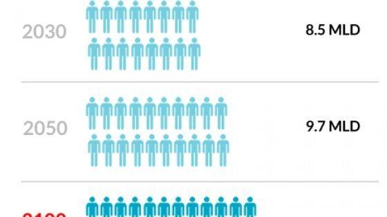 Presentato il rapporto annuale delle Nazioni Unite sui numeri degli abitanti della Terra. Nel 2023 saremo otto miliardi e l'Europa non cresce