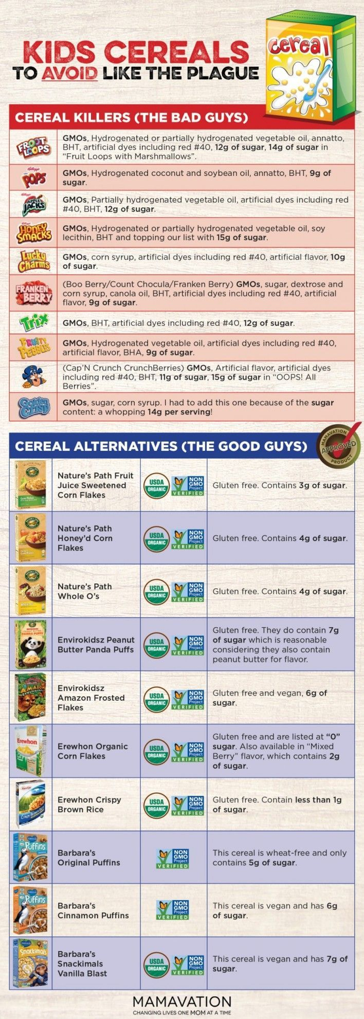 Cereals: which to avoid, which to buy.  I don't buy all the chemical gmo schtick but it never hurts to avoid non natural stuff especially for the kids
