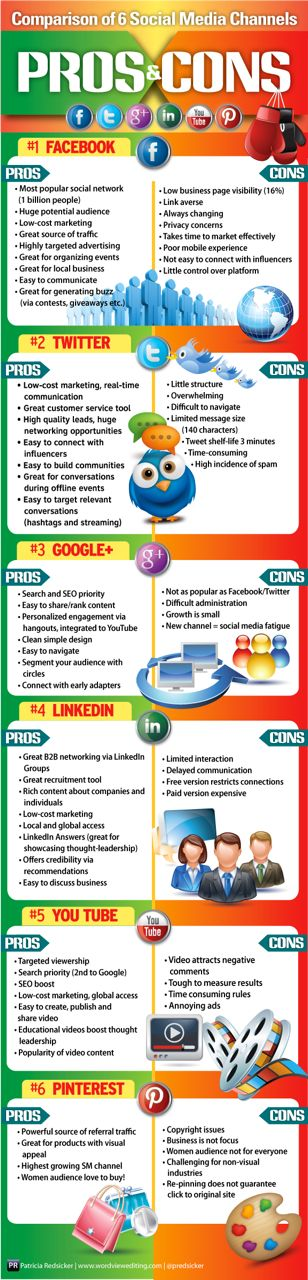 PROS and CONS - Comparison of 6 Social Media Channels 2012