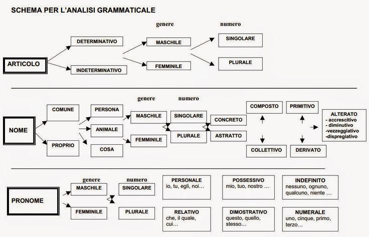 TUTTOPROF.: Analisi Grammaticale in Schemi
