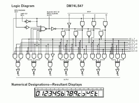 74LS47 Logic Diagram