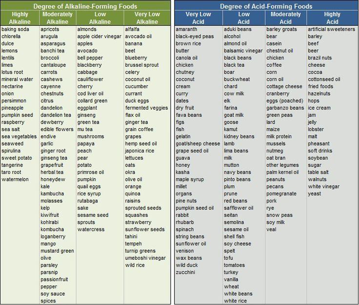 Ital Diet Food List