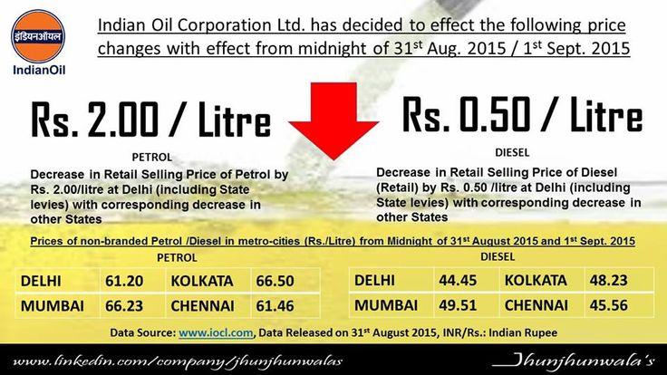 #IOCL #Fuel #PetrolPrice #DieselPrice #Petroleum #India #JhunjhunwalasFinance