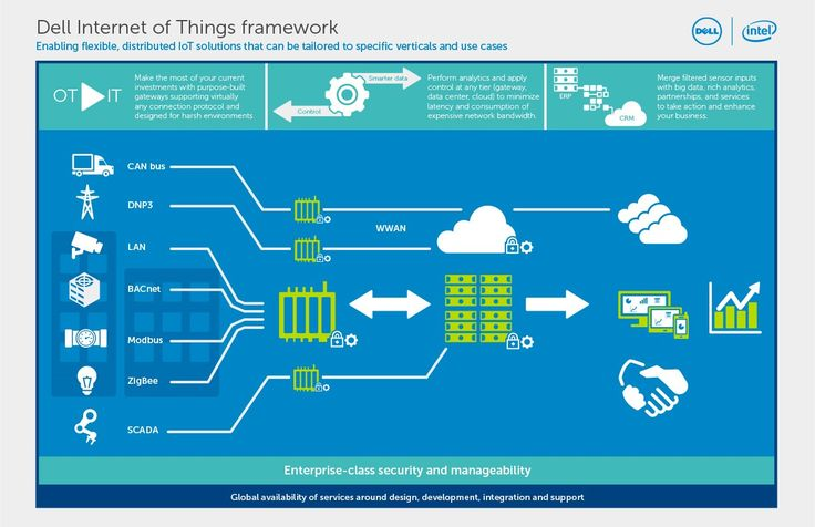400 best Internet of Things (IoT), Machine to machine (M2M ...