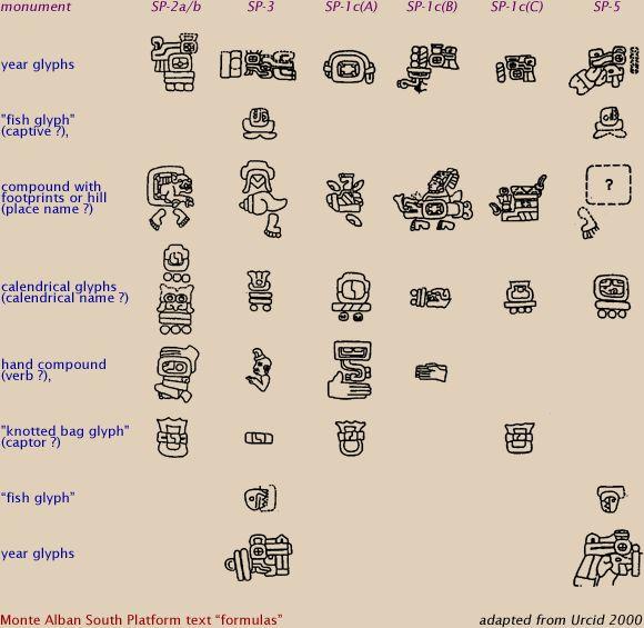 Zapotec civilization