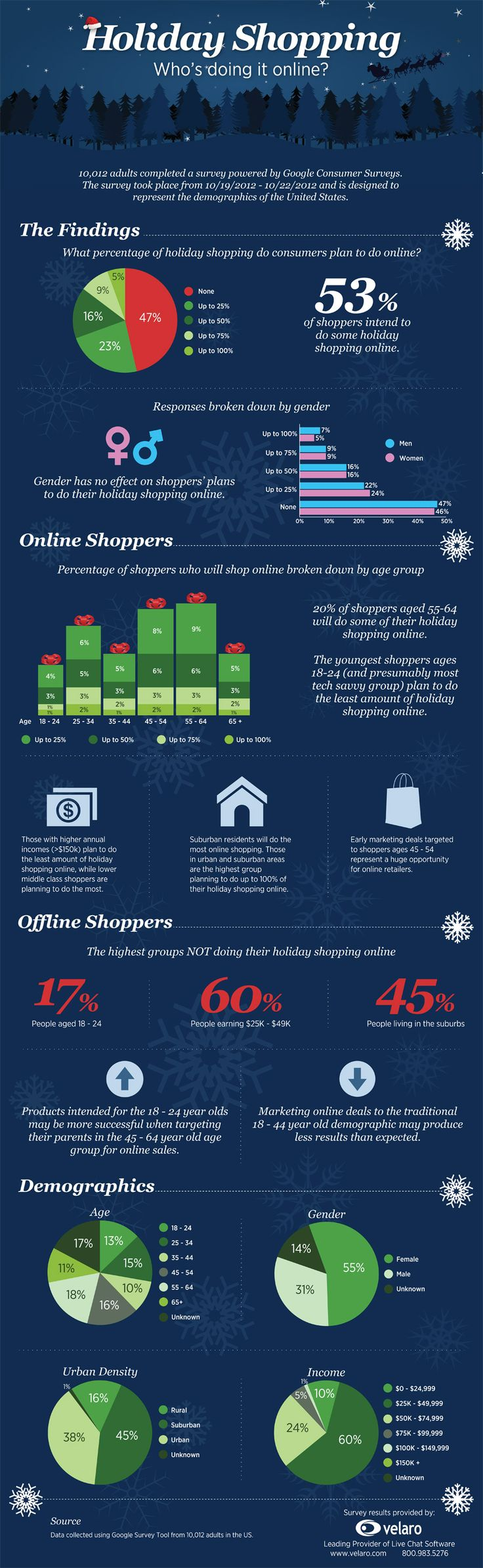 Who shops online the most? Men or Women? Young Adults or Baby Boomers?