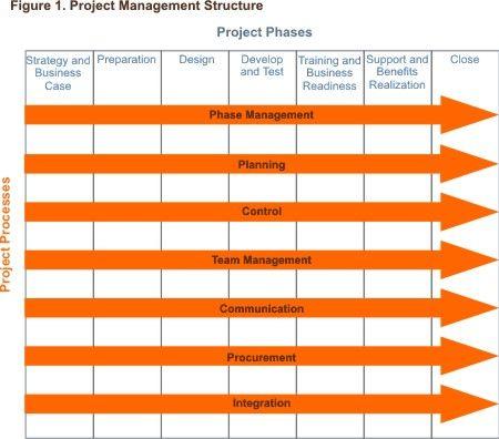 85 best Big Data Analysis images on Pinterest Info graphics - procurement tracking spreadsheet