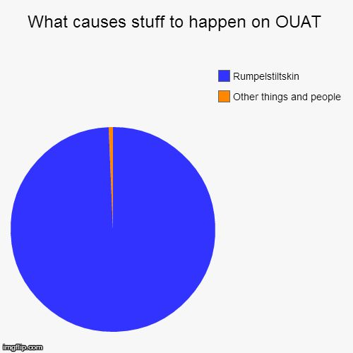 What causes things to happen on Once Upon a Time - mostly Rumplestiltskin