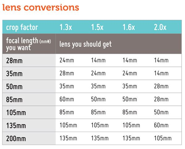 The Crop Factor: One Extra Tip Before You Buy a Lens