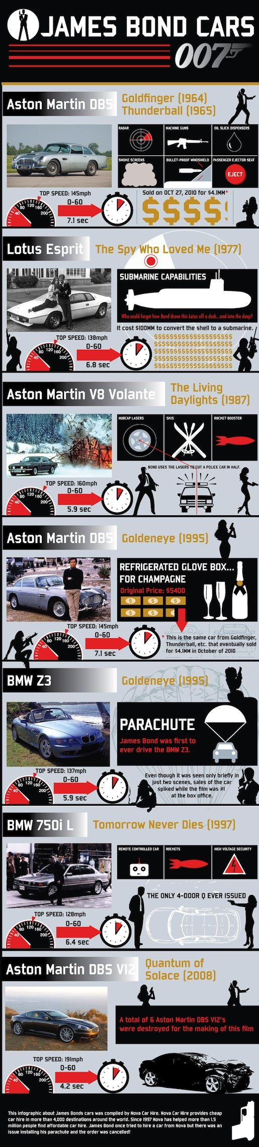 The Cars of James Bond . . . the 'best of breed', Aston Martin DBS V12!
