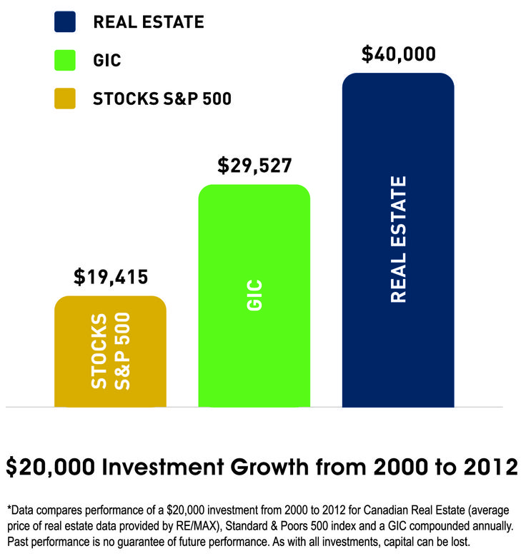 Why Invest with Platinum Properties Group?