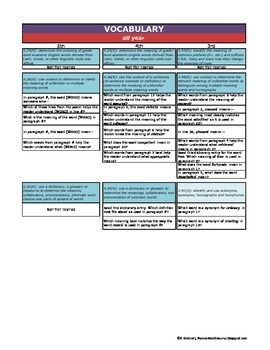 This chart is a compilation of all questions stems from all released STAAR tests. Each question stem is sorted by the SE (student expectation) that it is tagged with on the STAAR test. The SE's are sorted by genre, and if your district is still following the scope and sequence of CScope, then each grouping is marked for the six weeks that you teach it in.