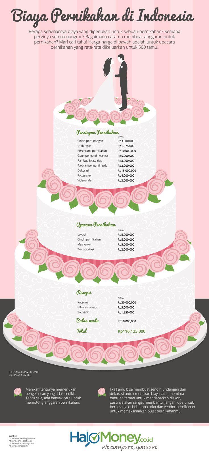 Infografis Biaya Pernikahan di Indonesia Pernikahan