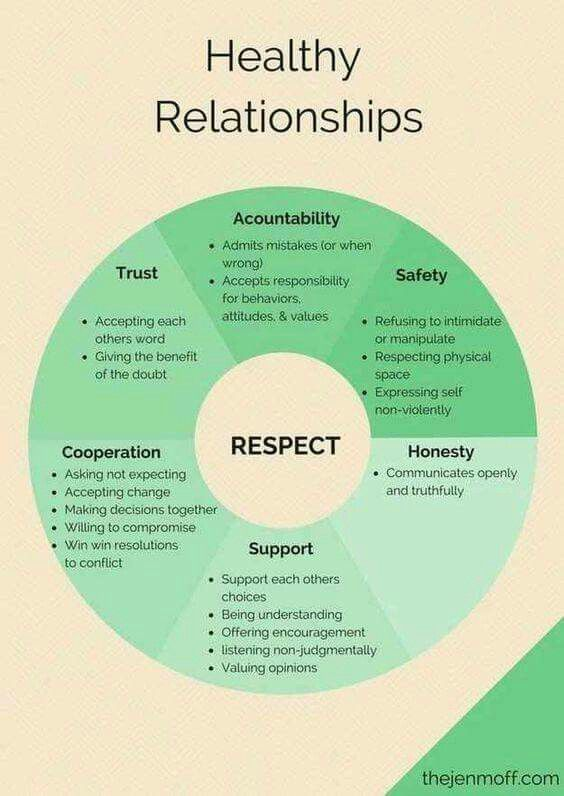 an overview of the methods of maintaining a healthy relationship Overview object relations theory is an offshoot of maintaining a lasting relationship with a a healthy child may go.