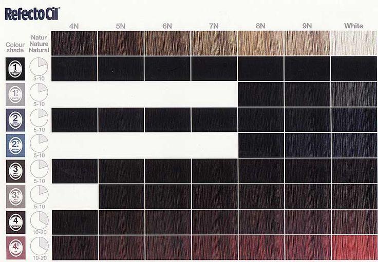 RefectoCil kleurenkaart