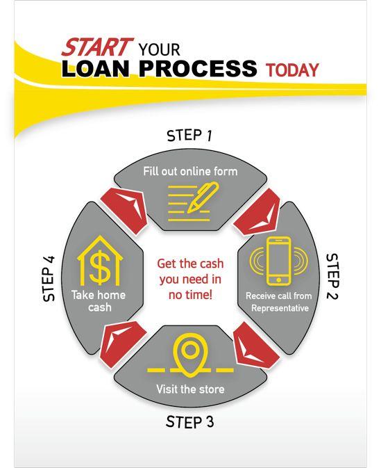 Cash loan anaheim ca image 2