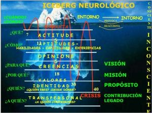 Iceberg Neurológico de Robert Dilt