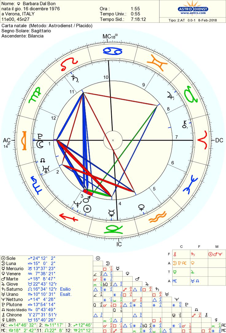 56 best birth charts of famous people images on pinterest 2 step carta gratuita 100 geenschuldenfo Choice Image