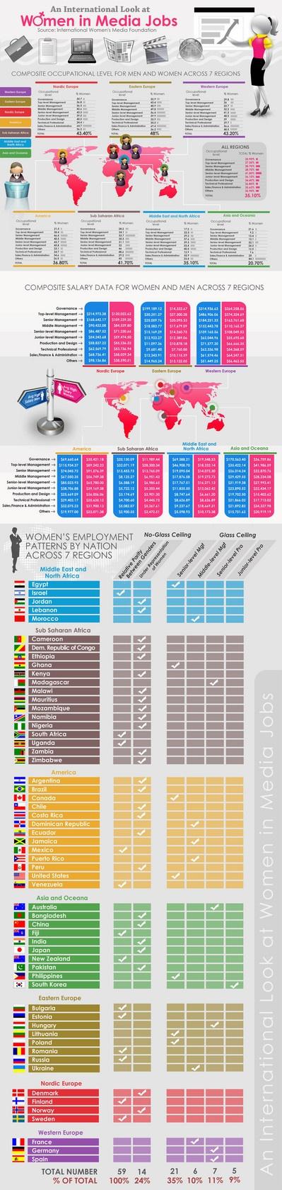 #donne nei media #infografica
