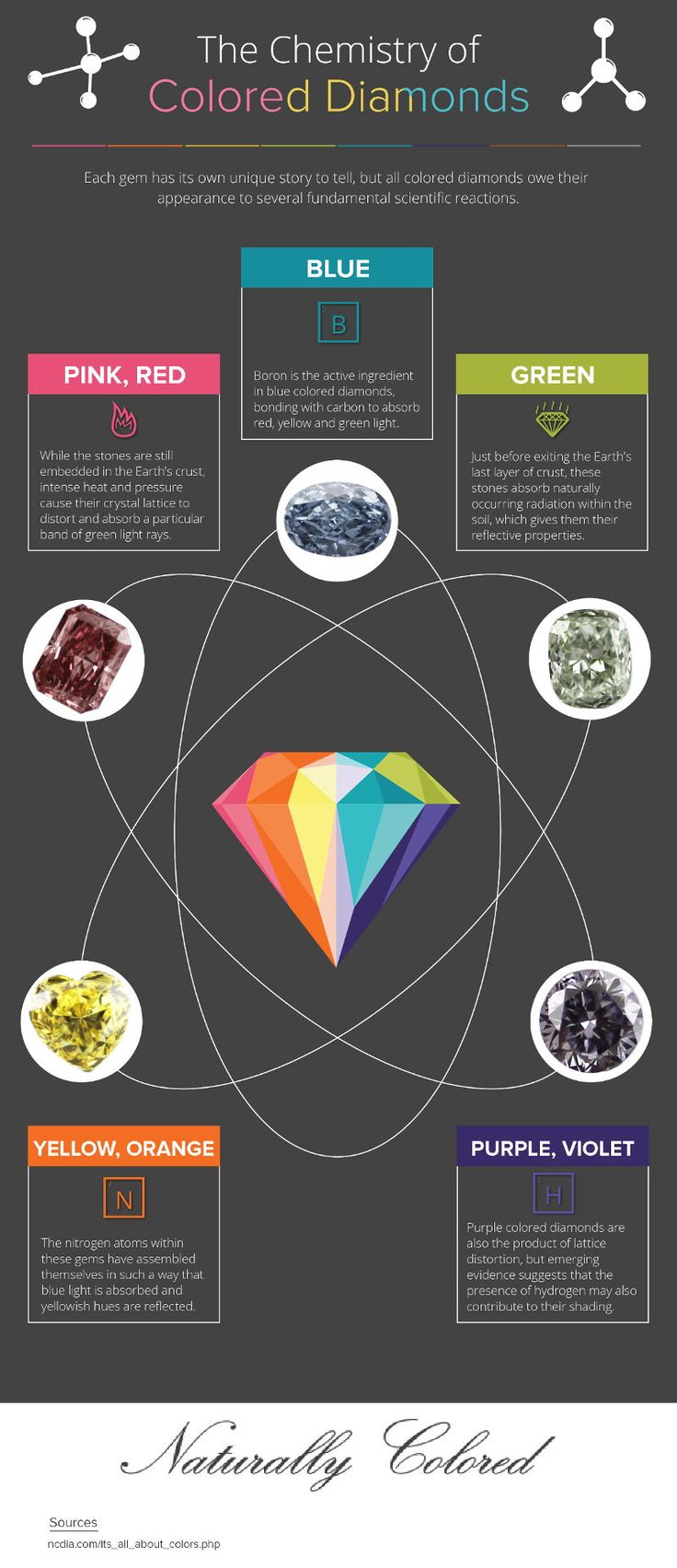 How are colored diamonds made? What is the cause of each color? Which color is a result of natural radiation? These questions and more answered