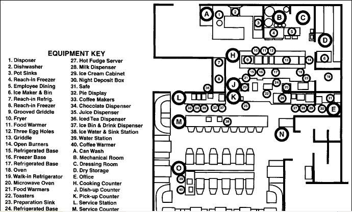 hotel kitchen layout
