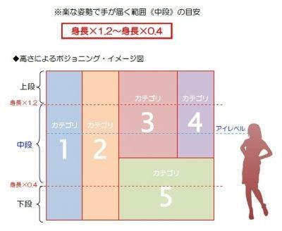壁面収納など大きな収納スペースにおけるポジショニングの基本は、「高さ」によって分けること。 使い(取り出し)やすさの順でいえば、《中段》 ⇒ 《下段》 ⇒ 《上段》 となります。 ひとつのカテゴリ内の使用頻度を3つに分けると  《中段》よく使うモノ  《下段》ときどき使うモノ  《上段》あまり使わないモノ というように振り分けするととても便利です。  《中段》とは、立ったままの姿勢で楽に手の届く範囲。 目安としては、上限が「身長×1.2」の高さ、下限は「身長×0.4」の高さ たとえば、身長が160cmの人なら [上限]160cm×1.2=192cm~[下限]160cm×0.4=64cm 床から約65cm~190cmが《中段》ということになります。