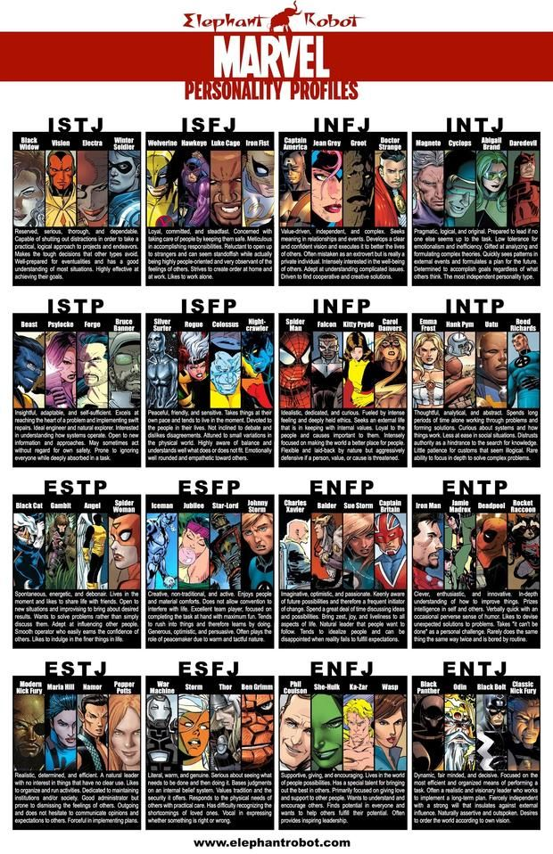 Marvel Personality types.  10 Myers-Briggs Type Charts for Pop Culture Characters | Mental Floss