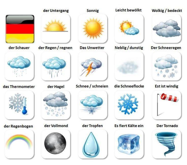 Das Wetter - Deutsch