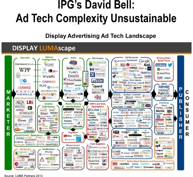 Ipg Chairman David Bell Gave His View On The Ad Tech Business In A Keynote At
