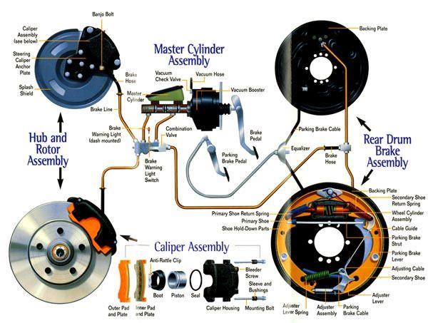 The hydraulic brake is an arrangement of braking mechanism which uses brake fluid, typically containing ethylene glycol, to transfer pressur...
