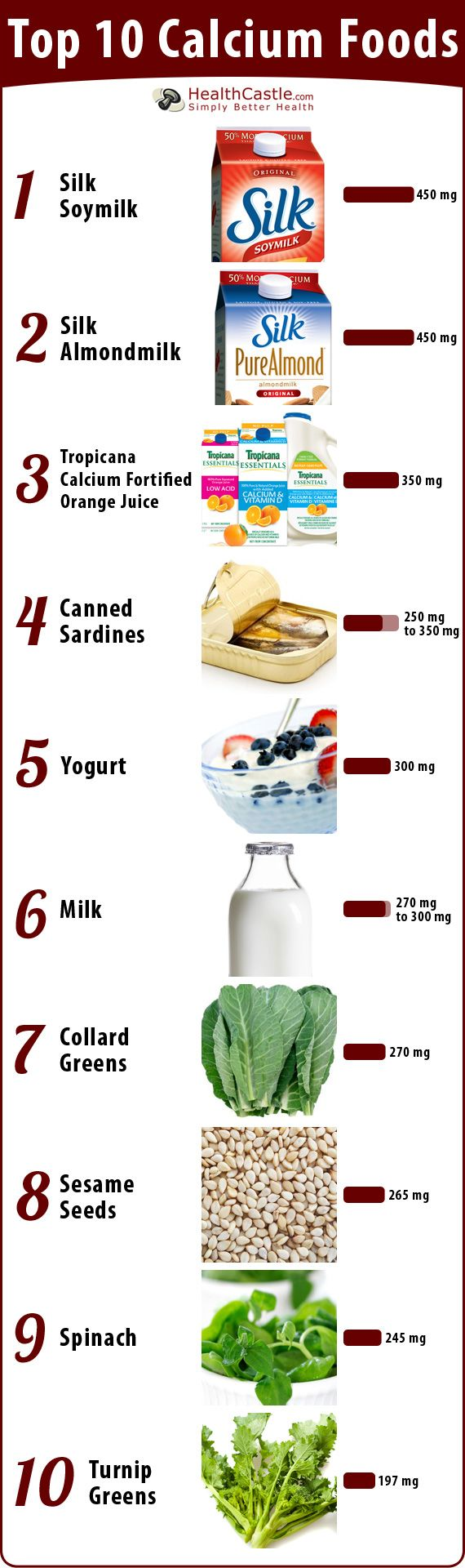 Top 10 Calcium Foods Poster from #Health castle. Calcium is essential for many aspects of a healthy life style...including sleep. #Sleep smart | Zeezsleep.com