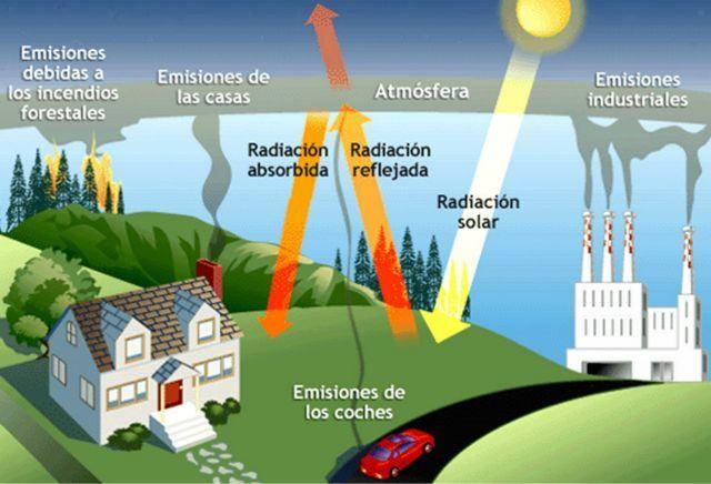 1efecto_invernadero1-diarioecologia.jpg. Que es el cambio climatico?