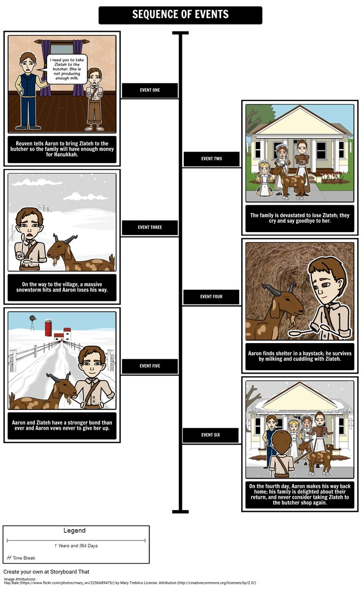 """Storyboard Software Tips: Teaching Setting with a storyboard looks great. Smart Scenes allow to change time of day, weather, & more. In the short story """"Zlateh the Goat"""", the weather plays a key role in the plot of the story. With no snow, the family must sell the goat. Because of the snowstorm, they must take shelter for three days. Using Storyboard That's Smart Scenes makes it simple to show the family home before/after the snow comes, as well as the storm and other snowy locations."""