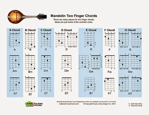 Best Mandolin Tabs Images On   Mandolin Tablature